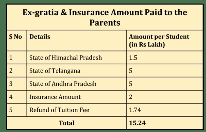 himachal pradesh tragedy college students exgratia insurance amount paid to parents