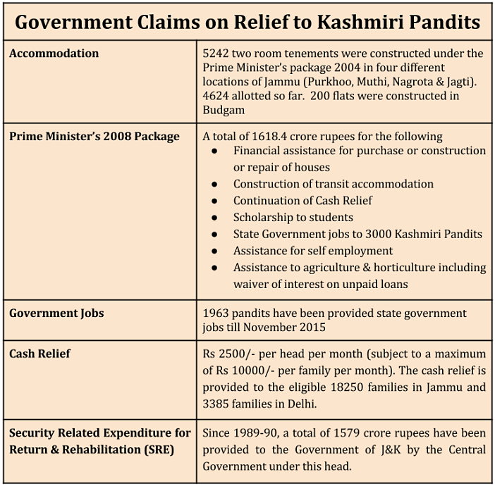 kashmiri pandits rehabilitation_government claims