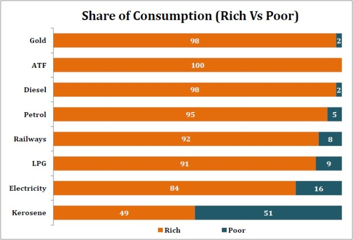 Share of Consumption (Rich Vs Poor)