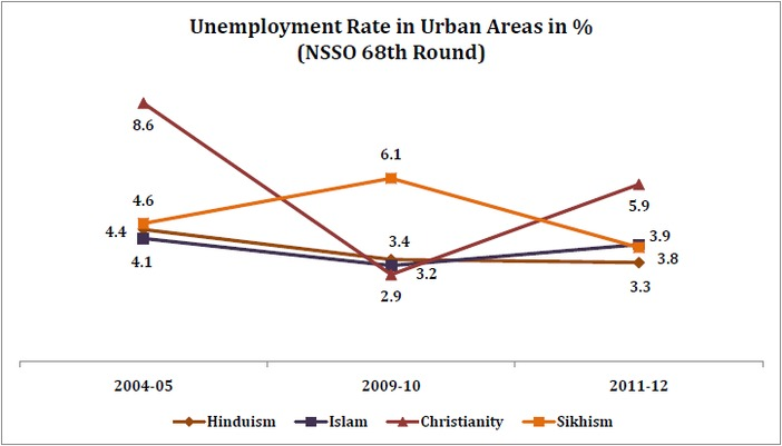 unemployment_rate_by_religion_unemployment_rate_in_urban_areas