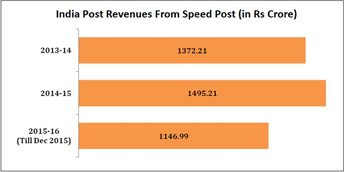 india_post_revenue_increase_india_post_revenue_from_speed_post