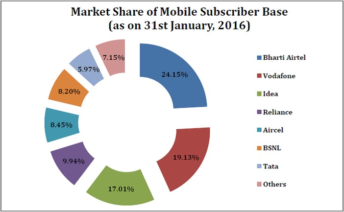 number_of_mobile_subscribers_market_share_of_mobile_subscriber_base