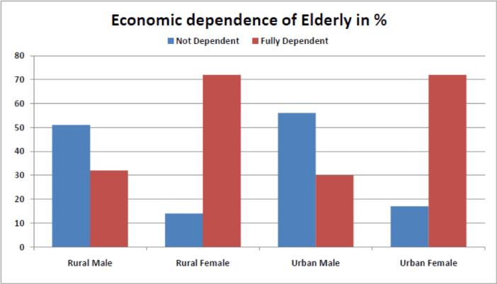Economic dependence of Elederly factly.in
