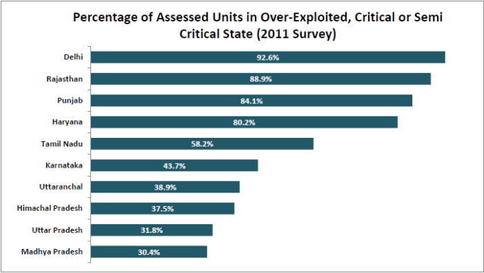 Per Capita Water Availability_percentage of assessed units