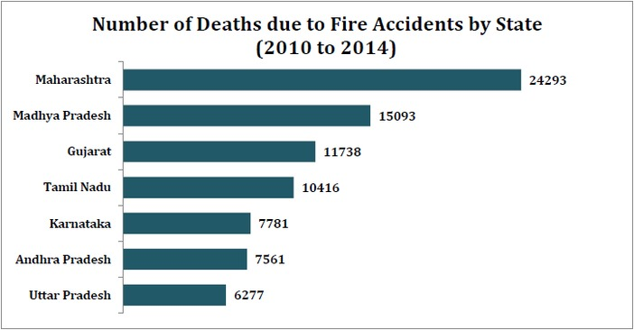 fire_accident_deaths_number_of_deaths_by_fire_accidents_by_state