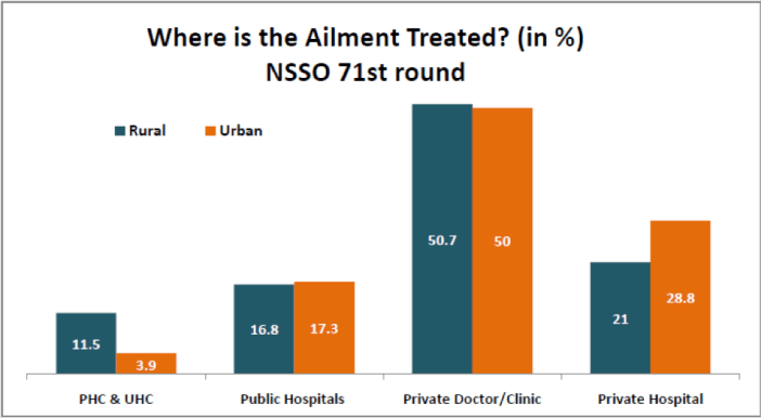 where is ailment treated_ (in%) NSSO 71st round