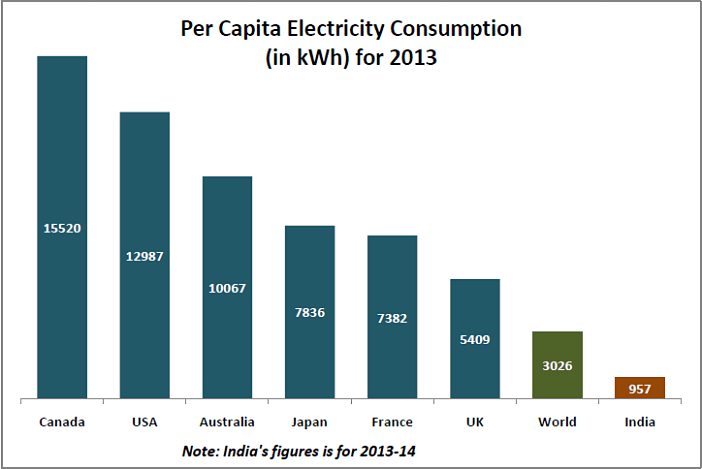 India's Per Capita Electricity Consumption_Per Capita Electricity Consumption 2013