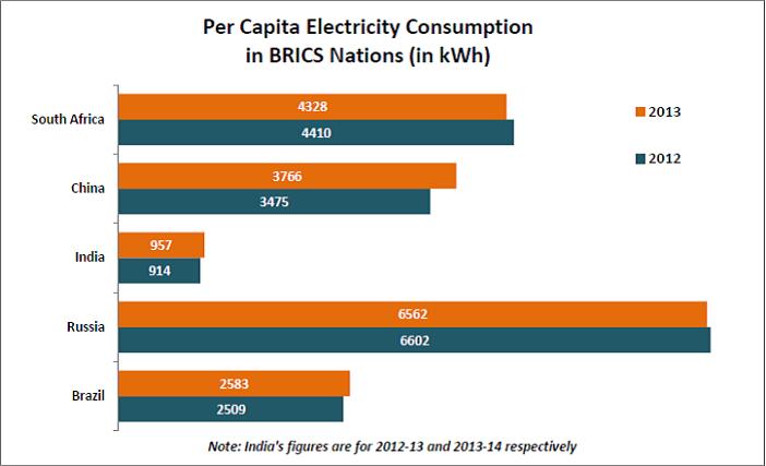 India's Per Capita Electricity Consumption_Per Capita Electricity Consumption in BRICS nations