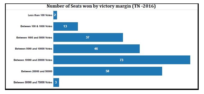 Tamil Nadu elections statistics_number of seats won by victory margin