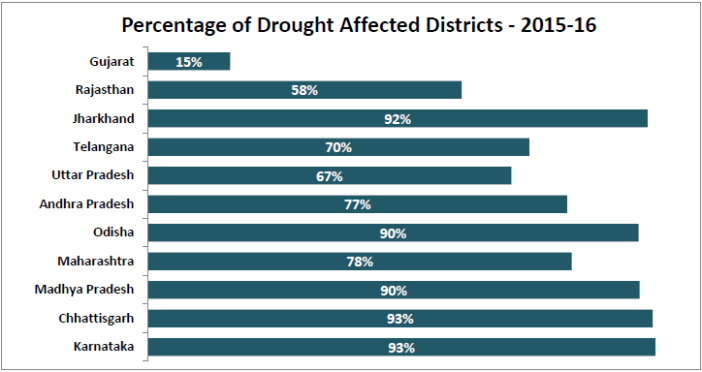 drought affected districts_percentage of districts