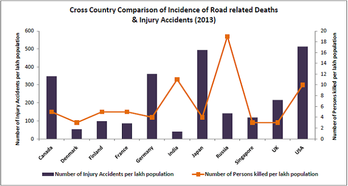 Number of injury accidents_cross country comparision