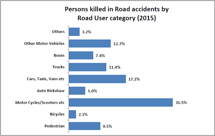 Number of injury accidents_persons killed in road accidents by road user category