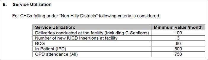 grading of Community Health Centers _service utilizatoin