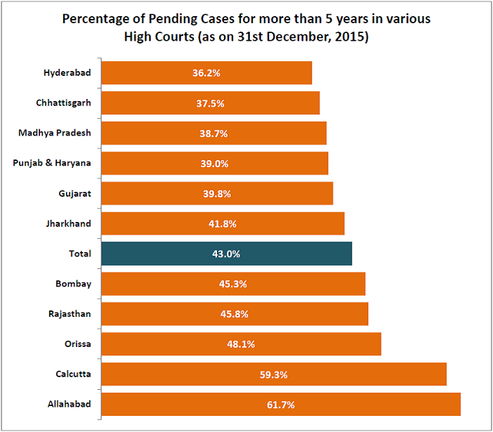 pending court cases india_percentage of pending court cases high courts