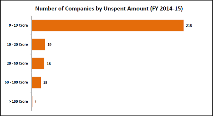 CSR spending defaulters_Number of companies by unspent amount