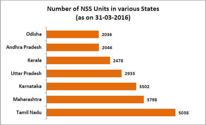 National Service Scheme volunteers_number of ns units in various states