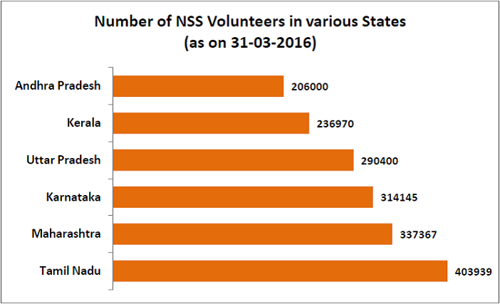 National Service Scheme volunteers_number of volunteers in various states