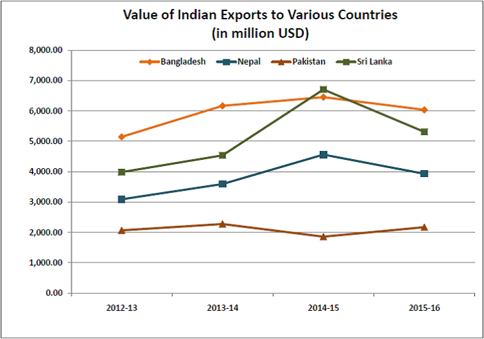 indias-trade-with-pakistan-_value-of-exports-to-various-countries