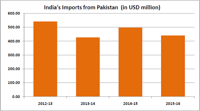 indias-trade-with-pakistan_indias-imports-from-pakistan