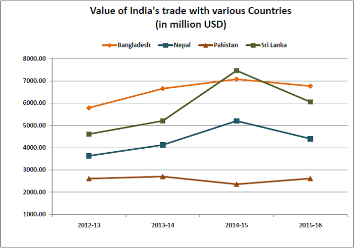 indias-trade-with-pakistan_value-of-indias-trade-with-various-countries