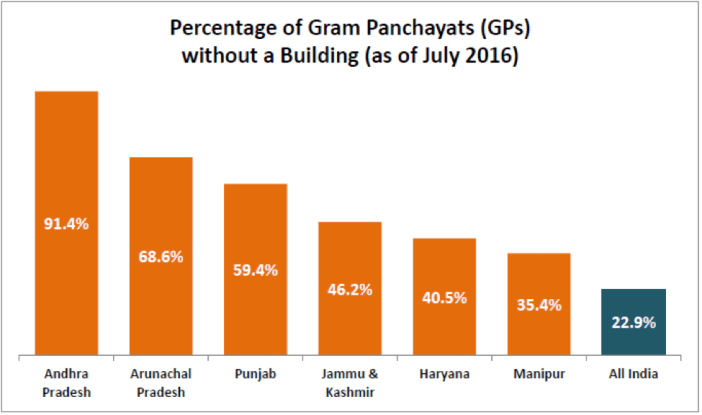percentage-of-gram-panchayats-without-a-building-as-of-july-2016-factly