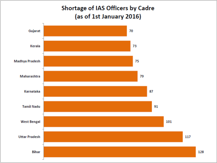 shortage-of-ias-and-ips-officers_1-jpg