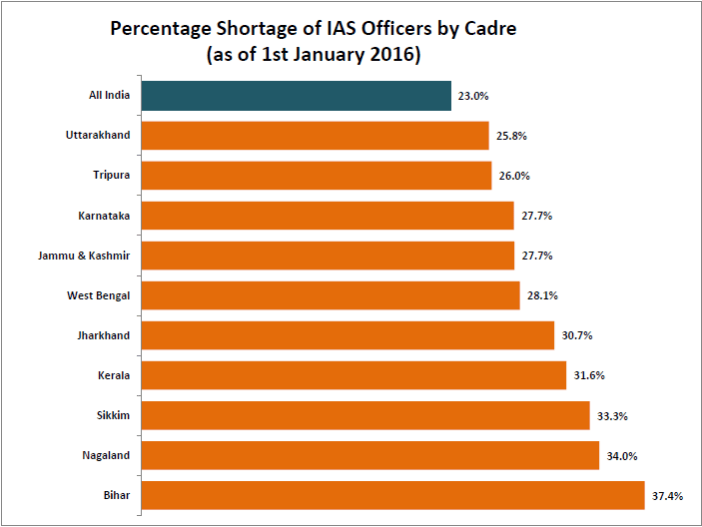 shortage-of-ias-and-ips-officers_2-jpg