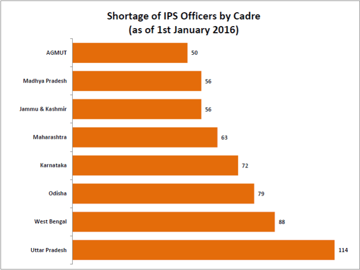 shortage-of-ias-and-ips-officers_3-jpg