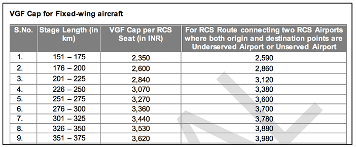 regional-connectivity-scheme-udan_vgf-cap-for-fixed-wing-aircrafts