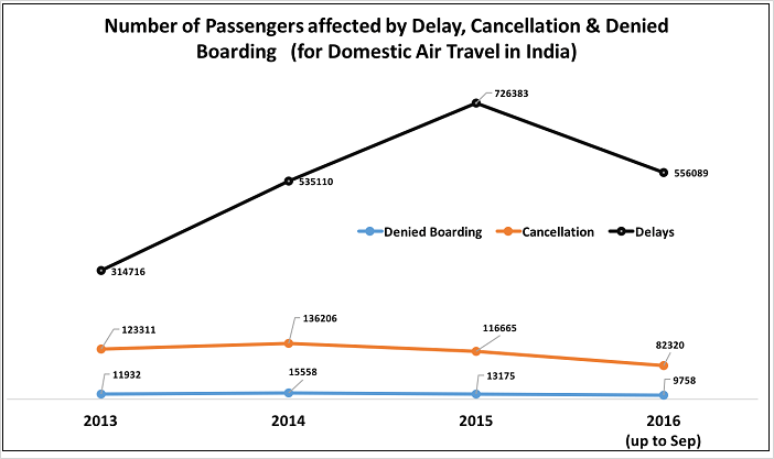 flight-delays-cancellations-compensation_number-of-passengers-affected-3