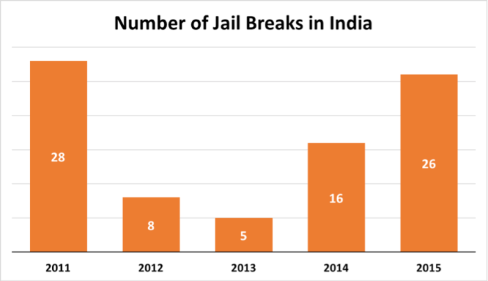 number-of-jail-breaks-in-india