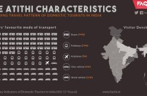 domestic-tourists-in-india-factly