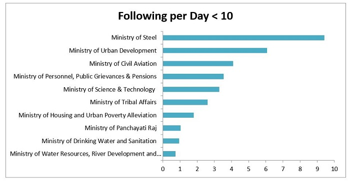twitter-in-governance-india_following-per-day-less-than-10-4