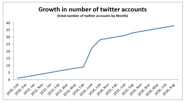 twitter-in-governance-india_growth-in-number-of-twitter-accounts-1