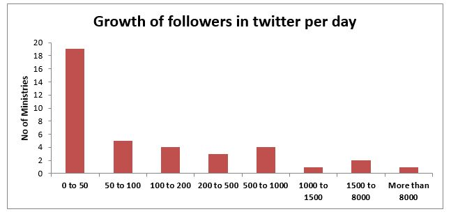 twitter-in-governance-india_growth-of-folllowers-on-twitter-per-day-2