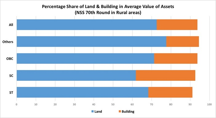 assets-owned-by-sc-st-households_2