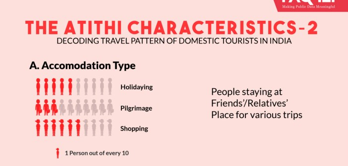domestic-tourism-in-india_factly