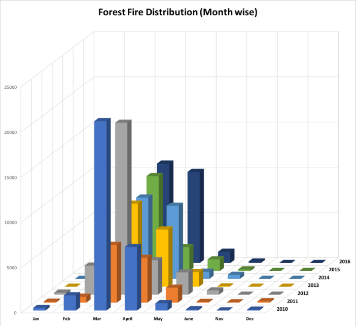 understanding-the-forest-fire-numbers_2
