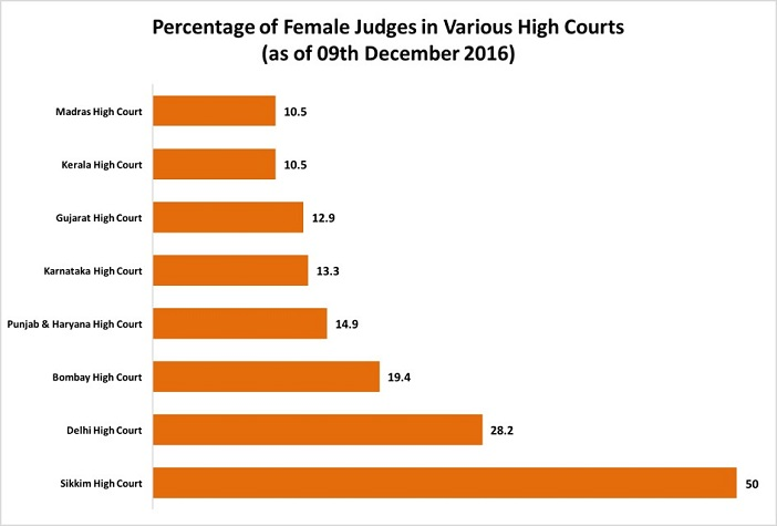 diversity-in-indian-judiciary_percentage-of-female-judges