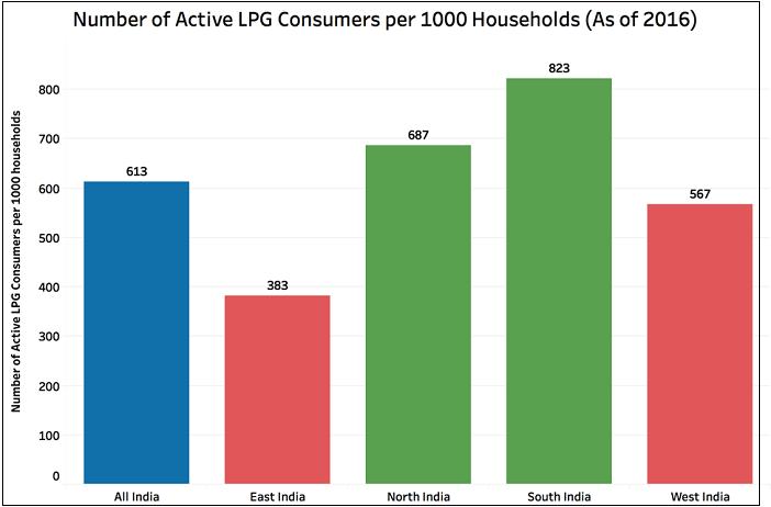 Active Domestic LPG Consumers_4