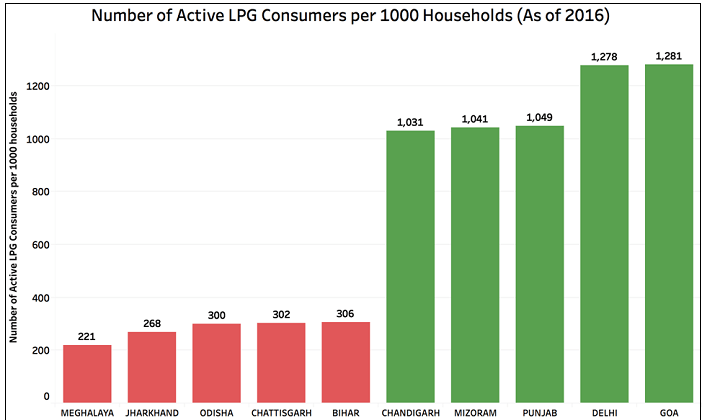 Active Domestic LPG Consumers_5
