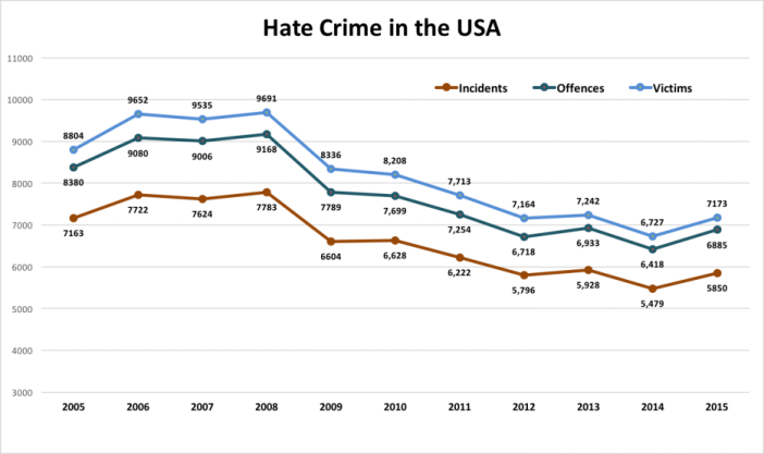 Hate Crime in America_2