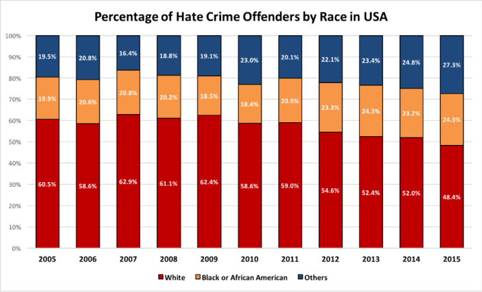 Hate Crime in America_3
