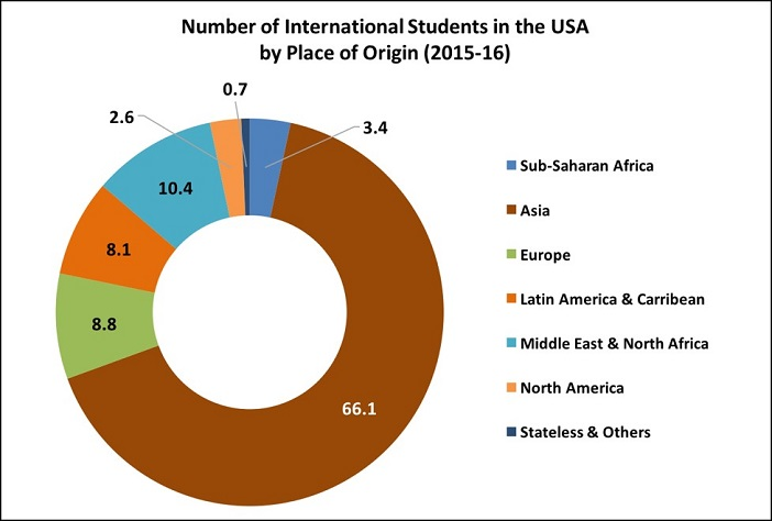 Indian Students in the USA_1