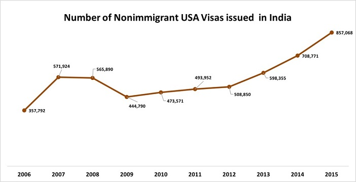 Number of Nonimmigrant USA Visas