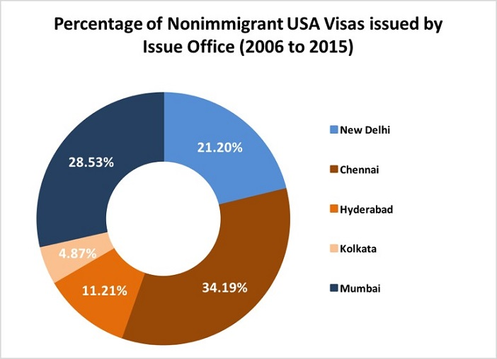 Number of Nonimmigrant USA Visas_2