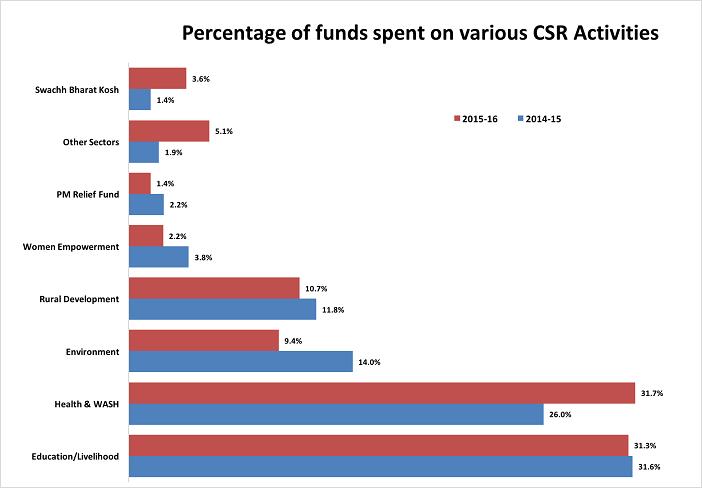 CSR spending of PSUs_csr sectors