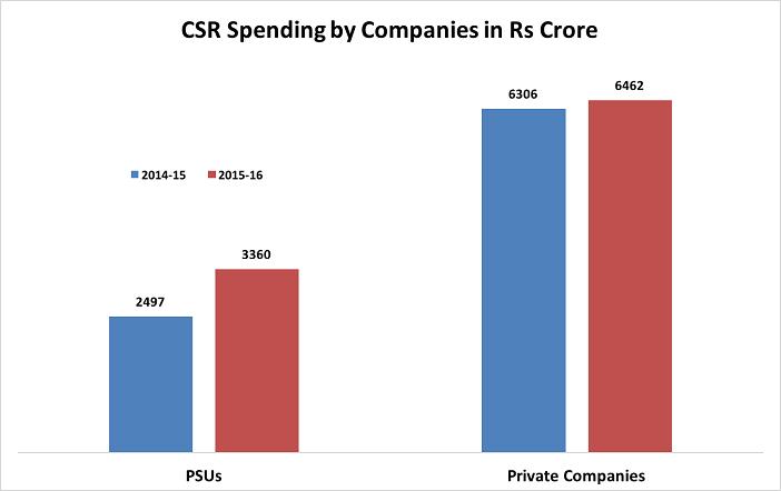 CSR spending of PSUs_csr spend