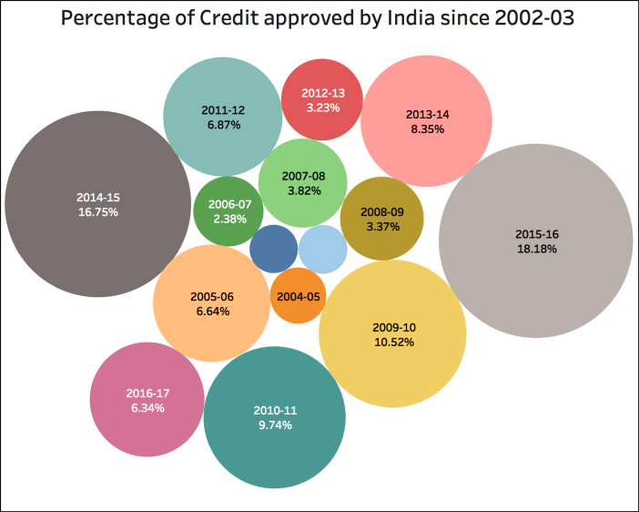Credit support promised by the PM_percentage of credit approved