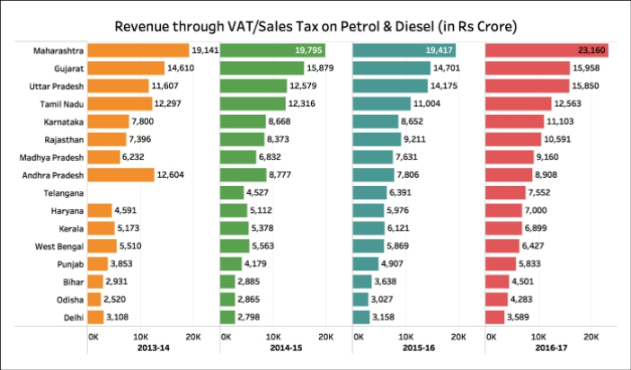 Excise Duty on Diesel increased State VAT Collection